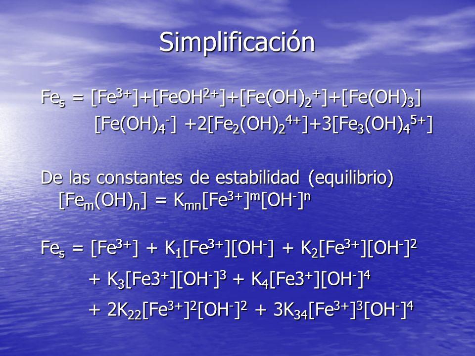 Simplificación Fe s = [Fe 3+ ]+[FeOH 2+ ]+[Fe(OH) 2 + ]+[Fe(OH) 3 ] [Fe(OH) 4 - ] +2[Fe 2 (OH) 2 4+ ]+3[Fe 3 (OH) 4 5+ ] De las constantes de estabili