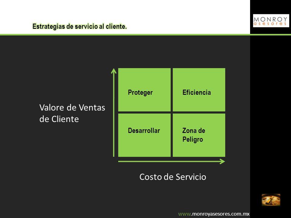 Proteger Desarrollar Eficiencia Zona de Peligro Valore de Ventas de Cliente Costo de Servicio www.monroyasesores.com.mx