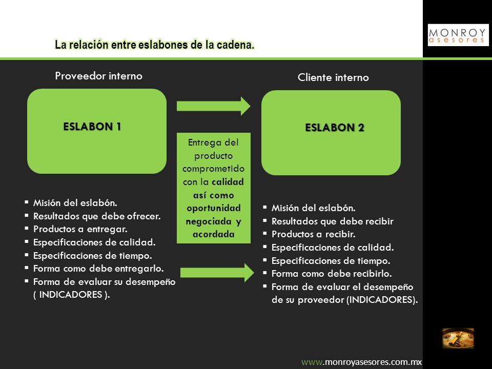 Proveedor interno Cliente interno Entrega del producto comprometido con la calidad así como oportunidad negociada y acordada ESLABON 1 ESLABON 2 Misió
