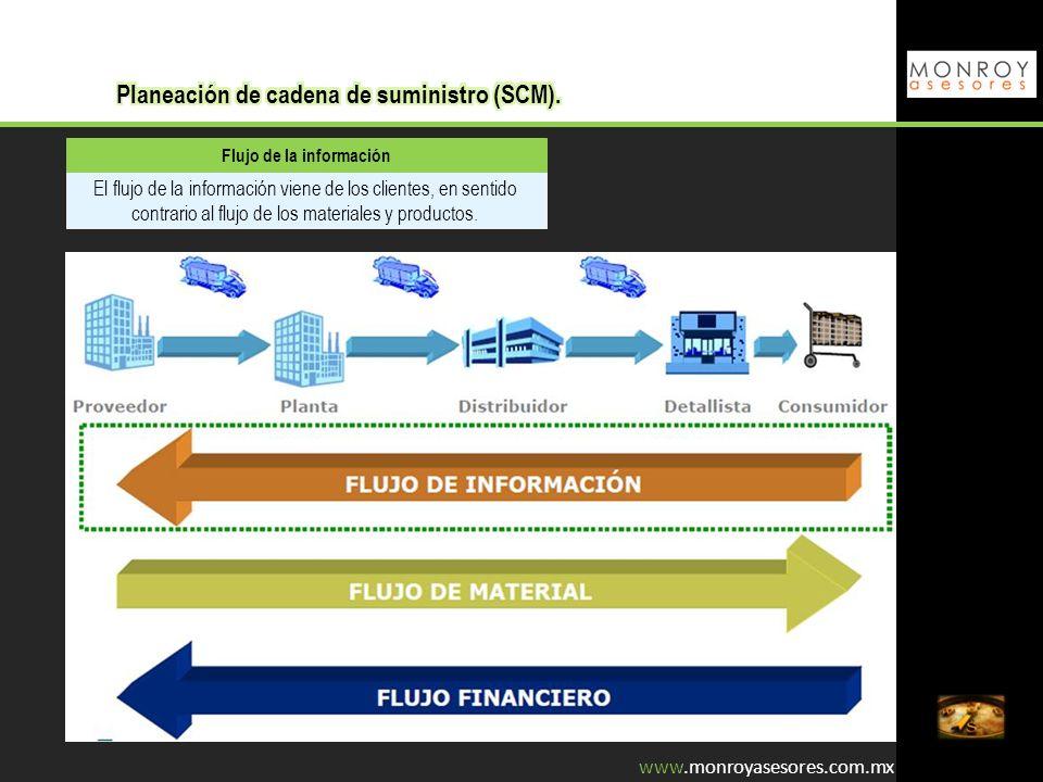 Flujo de la información El flujo de la información viene de los clientes, en sentido contrario al flujo de los materiales y productos. www.monroyaseso