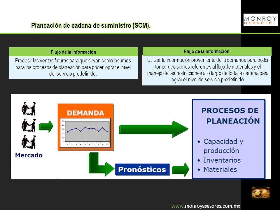Flujo de la información Predecir las ventas futuras para que sirvan como insumos para los procesos de planeación para poder lograr el nivel del servic