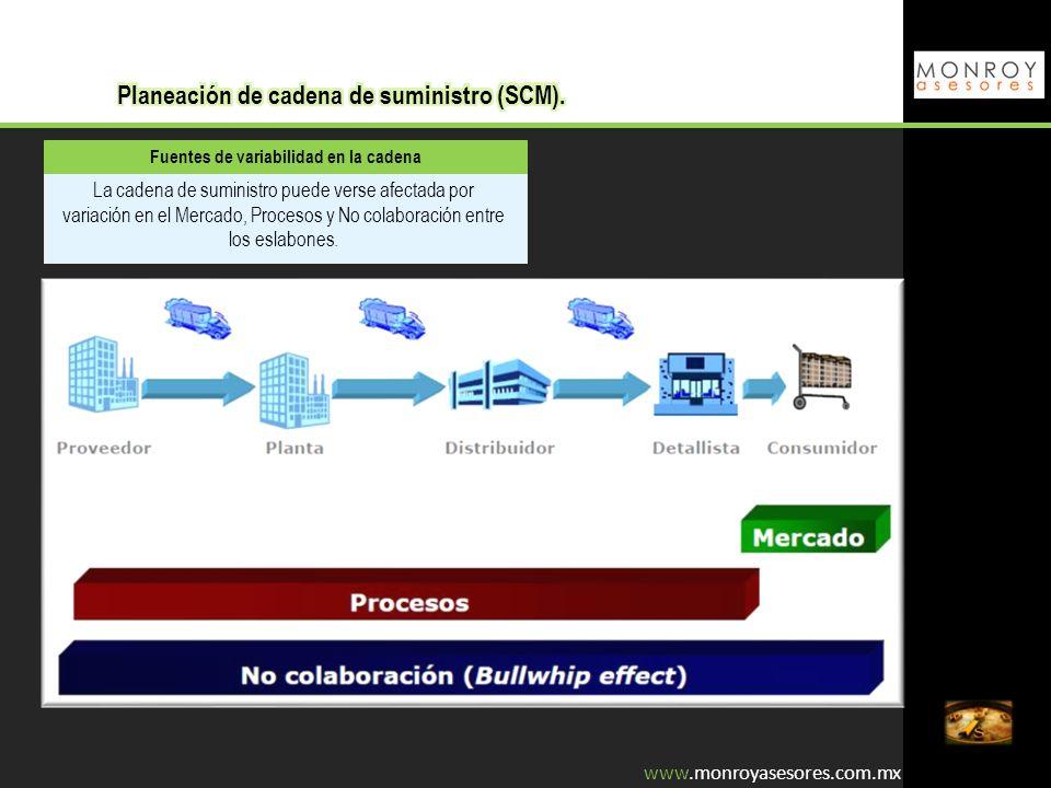 Fuentes de variabilidad en la cadena La cadena de suministro puede verse afectada por variación en el Mercado, Procesos y No colaboración entre los es