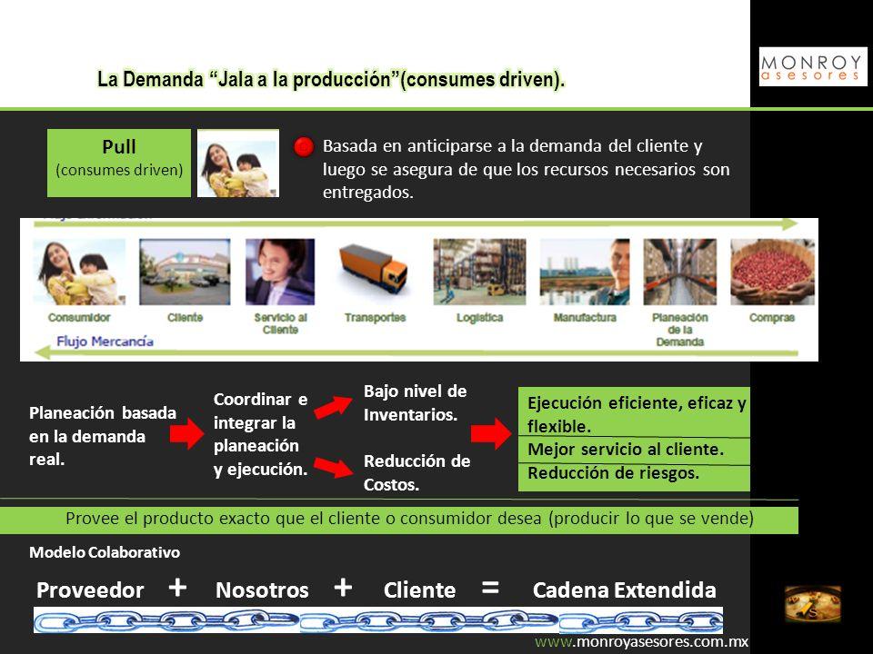 www.monroyasesores.com.mx Sincronización Buscar el balance en los tiempos de transformación con los de la demanda para mantener un flujo continuo.