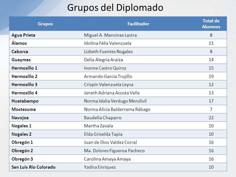 Grupos del Diplomado GruposFacilitador Total de Alumnos Agua PrietaMiguel A. Mancinas Lastra8 ÁlamosIdolina Félix Valenzuela11 CaborcaLizbeth Fuentes