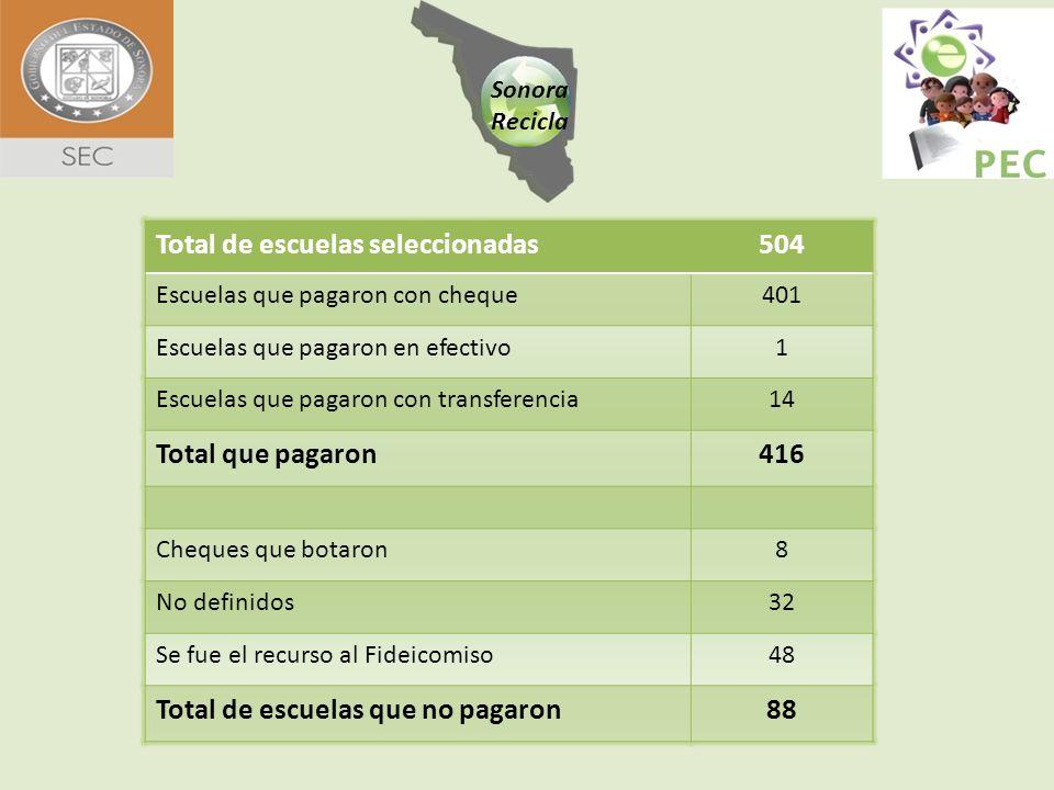 MunicipioDirectoresPadres de familiaMaestros Responsables Autoridades Municipales Hermosillo15548382 Guaymas421283 Empalme14631 Cd.