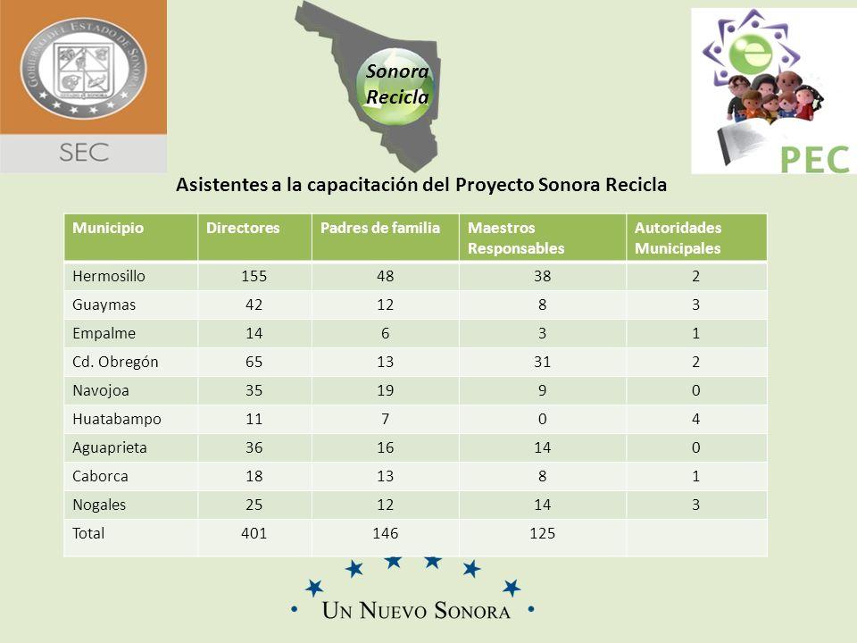 Sonora Recicla CENTRO DE REHABILITACIÓN Y SALUD LABORAL DE QUERETARO S.A.