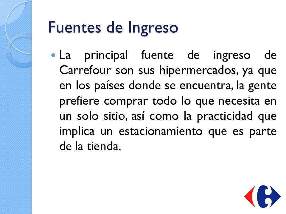 Fuentes de Ingreso La principal fuente de ingreso de Carrefour son sus hipermercados, ya que en los países donde se encuentra, la gente prefiere compr