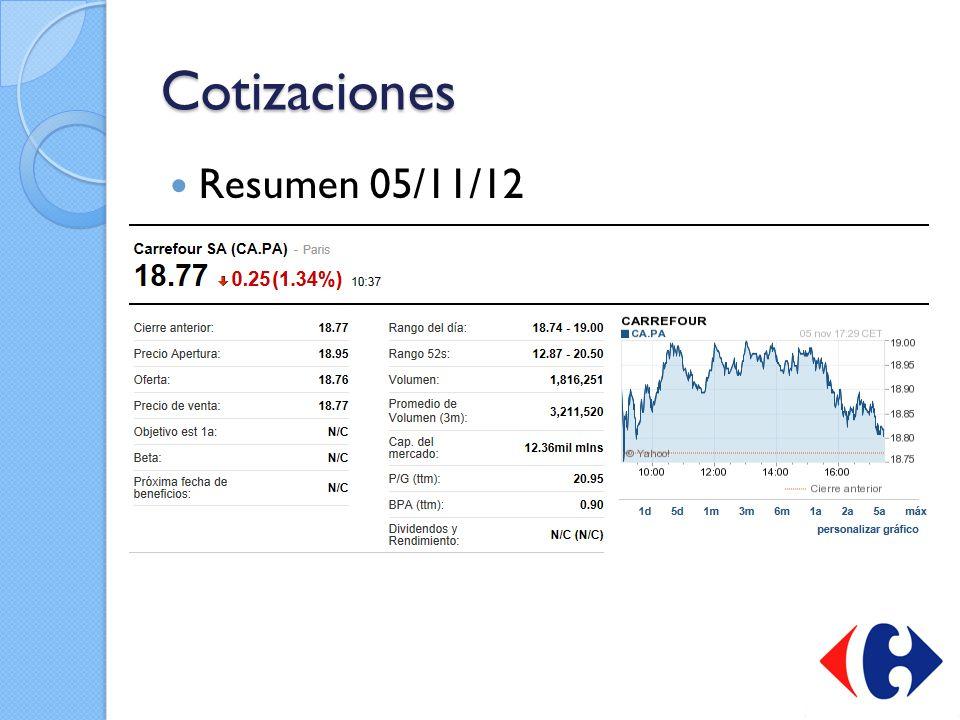 Cotizaciones Resumen 05/11/12