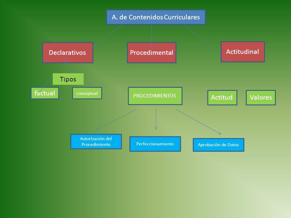 DeclarativosProcedimental Actitudinal factual conceptual PROCEDIMIENTOS ValoresActitud A. de Contenidos Curriculares Tipos Perfeccionamiento Autorizac
