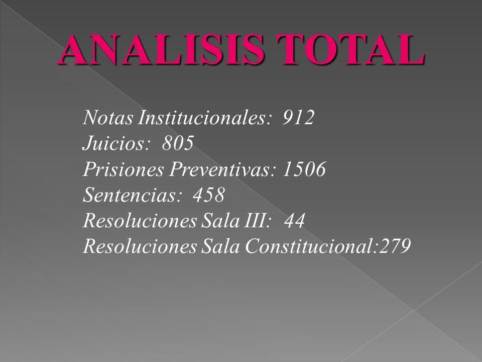 ANALISIS TOTAL Total de Informaciones: 4004 Informaciones Positivas: 410 Informaciones Neutrales: 208 Informaciones Negativas: 274 Informaciones Insti