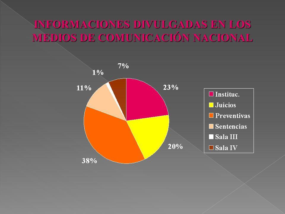 ANALISIS TOTAL Notas Institucionales: 912 Juicios: 805 Prisiones Preventivas: 1506 Sentencias: 458 Resoluciones Sala III: 44 Resoluciones Sala Constit