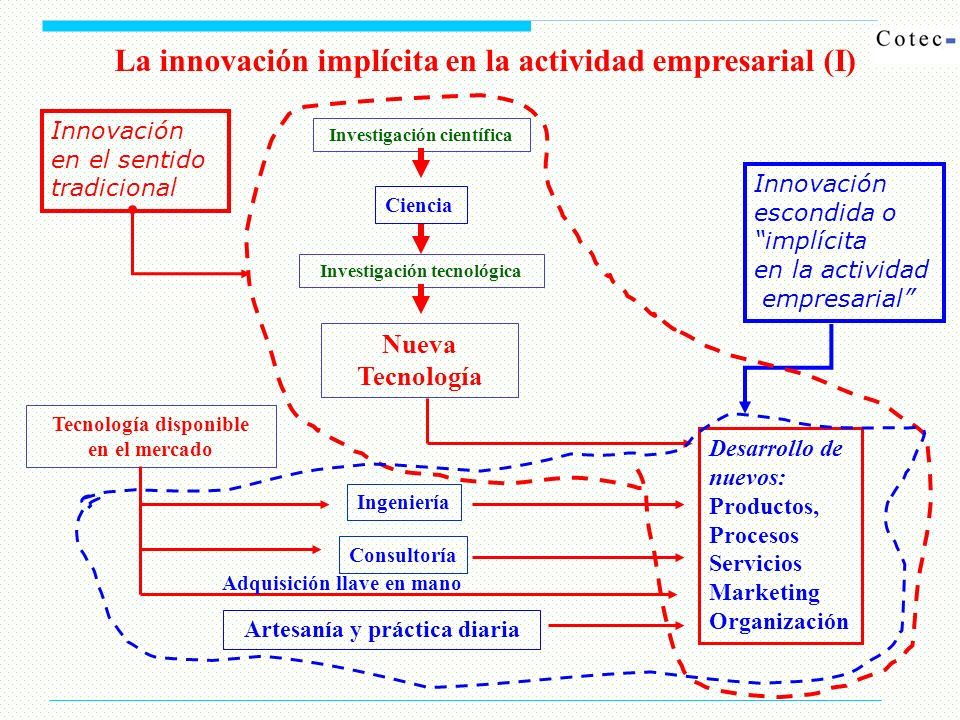La innovación implícita en la actividad empresarial (I) Artesanía y práctica diaria Desarrollo de nuevos: Productos, Procesos Servicios Marketing Orga