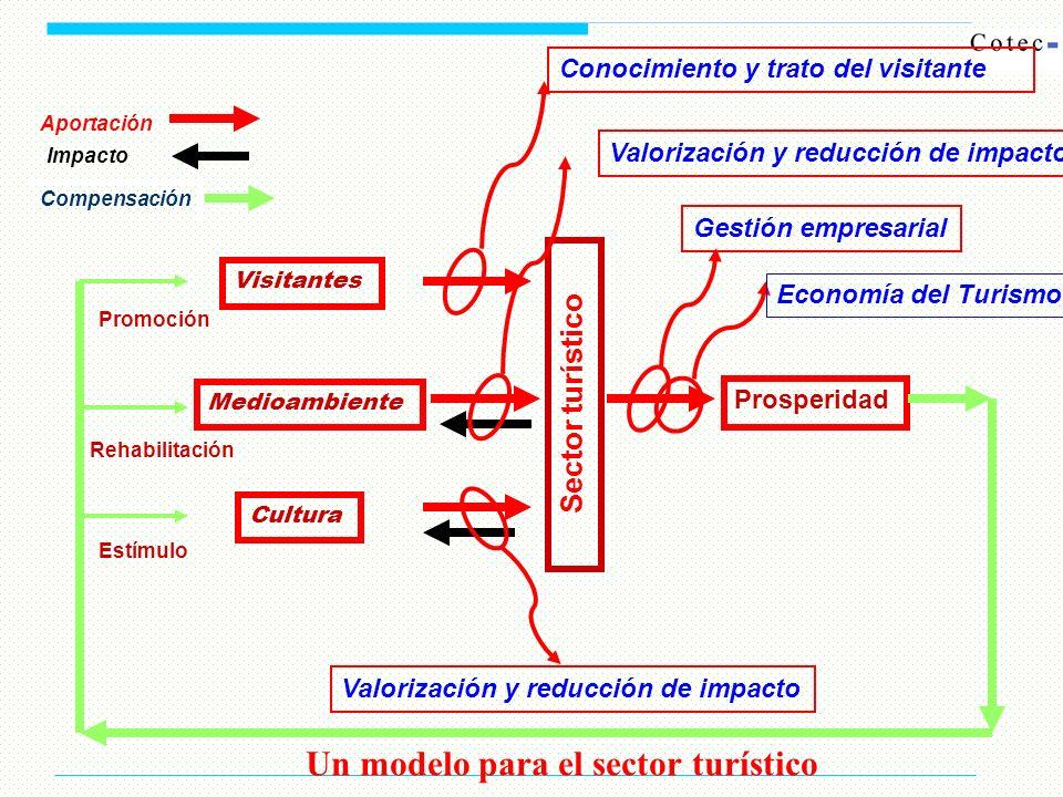 Sector turístico Medioambiente Cultura Visitantes Prosperidad Gestión empresarial Valorización y reducción de impacto Conocimiento y trato del visitan