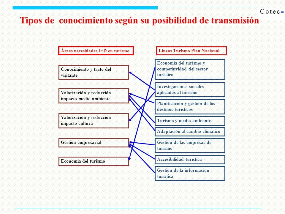 Tipos de conocimiento según su posibilidad de transmisión Áreas necesidades I+D en turismo Líneas Turismo Plan Nacional Economía del turismo y competi