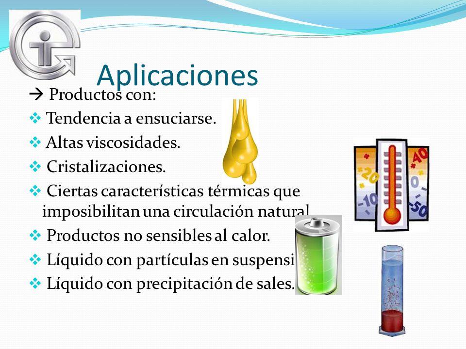 Aplicaciones Productos con: Tendencia a ensuciarse. Altas viscosidades. Cristalizaciones. Ciertas características térmicas que imposibilitan una circu