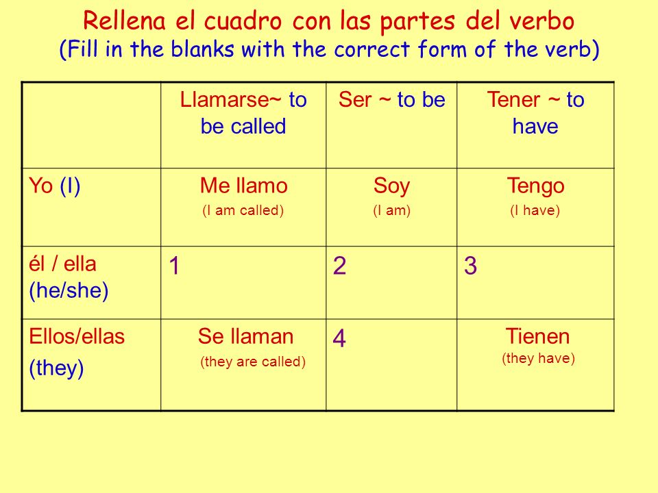 Rellena el cuadro con las partes del verbo (Fill in the blanks with the correct form of the verb) Llamarse~ to be called Ser ~ to beTener ~ to have Yo