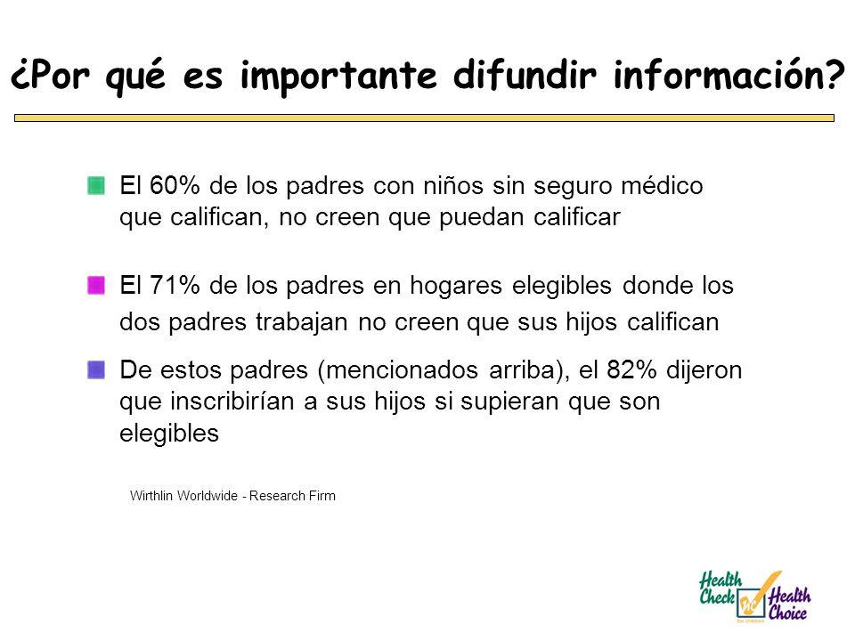 ¿Por qué es importante difundir información? El 60% de los padres con niños sin seguro médico que califican, no creen que puedan calificar El 71% de l