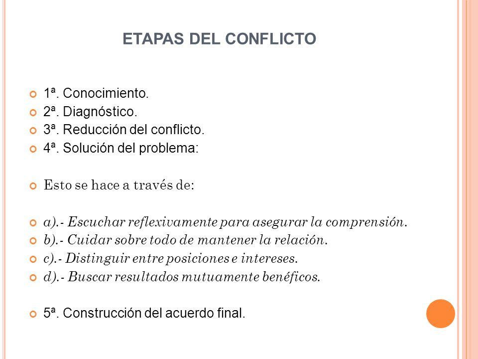 ETAPAS DEL CONFLICTO 1ª. Conocimiento. 2ª. Diagnóstico. 3ª. Reducción del conflicto. 4ª. Solución del problema: Esto se hace a través de: a).- Escucha