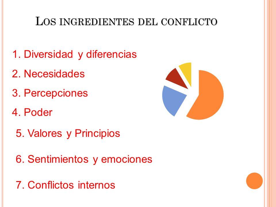 5. Valores y Principios 6. Sentimientos y emociones 7. Conflictos internos L OS INGREDIENTES DEL CONFLICTO 1. Diversidad y diferencias 2. Necesidades