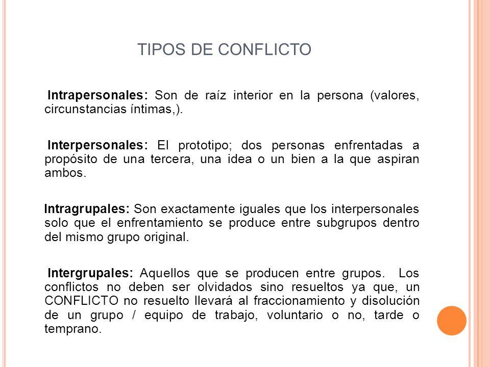 TIPOS DE CONFLICTO Intrapersonales: Son de raíz interior en la persona (valores, circunstancias íntimas,). Interpersonales: El prototipo; dos personas