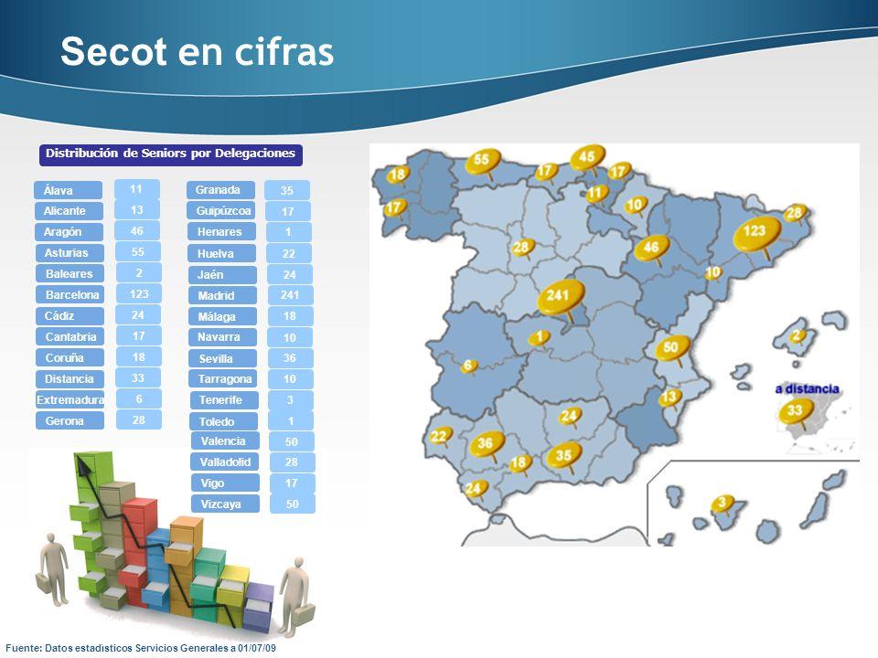 Distribución de Seniors por Delegaciones Secot en cifras Fuente: Datos estadísticos Servicios Generales a 01/07/09 Álava Alicante Aragón Asturias Bale