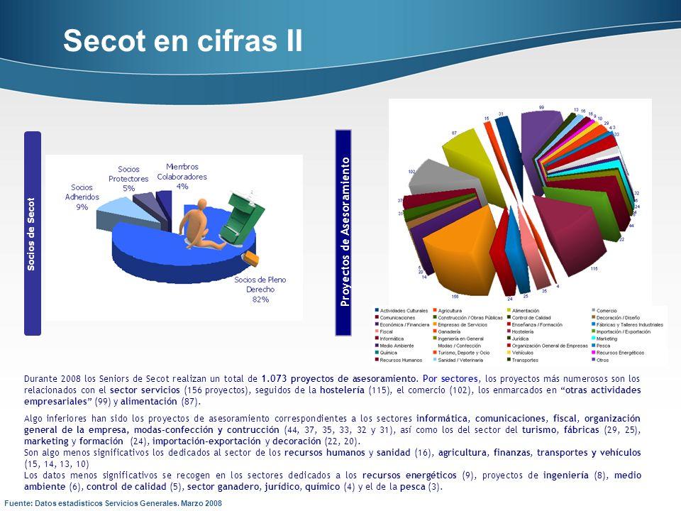 Socios de Secot Proyectos de Asesoramiento Secot en cifras II Fuente: Datos estadísticos Servicios Generales. Marzo 2008 Durante 2008 los Seniors de S