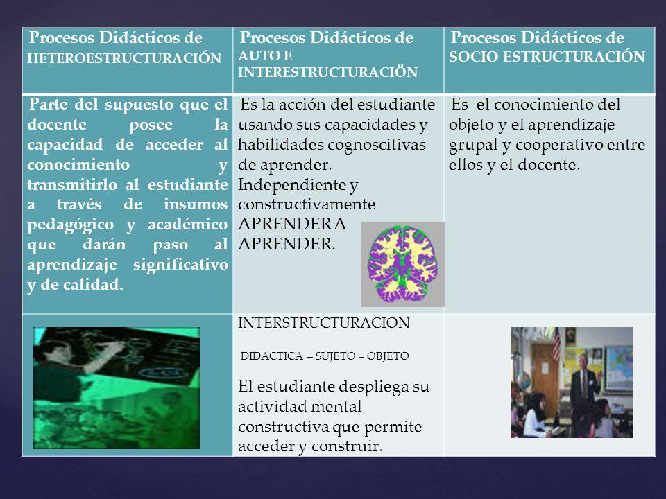 Procesos Didácticos de HETEROESTRUCTURACIÓN Procesos Didácticos de AUTO E INTERESTRUCTURACIÖN Procesos Didácticos de SOCIO ESTRUCTURACIÓN Parte del su