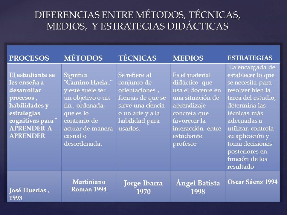 DIFERENCIAS ENTRE MÉTODOS, TÉCNICAS, MEDIOS, Y ESTRATEGIAS DIDÁCTICAS