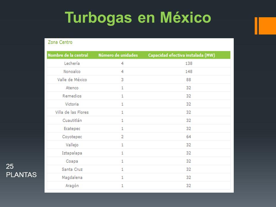 Turbogas en México 25 PLANTAS