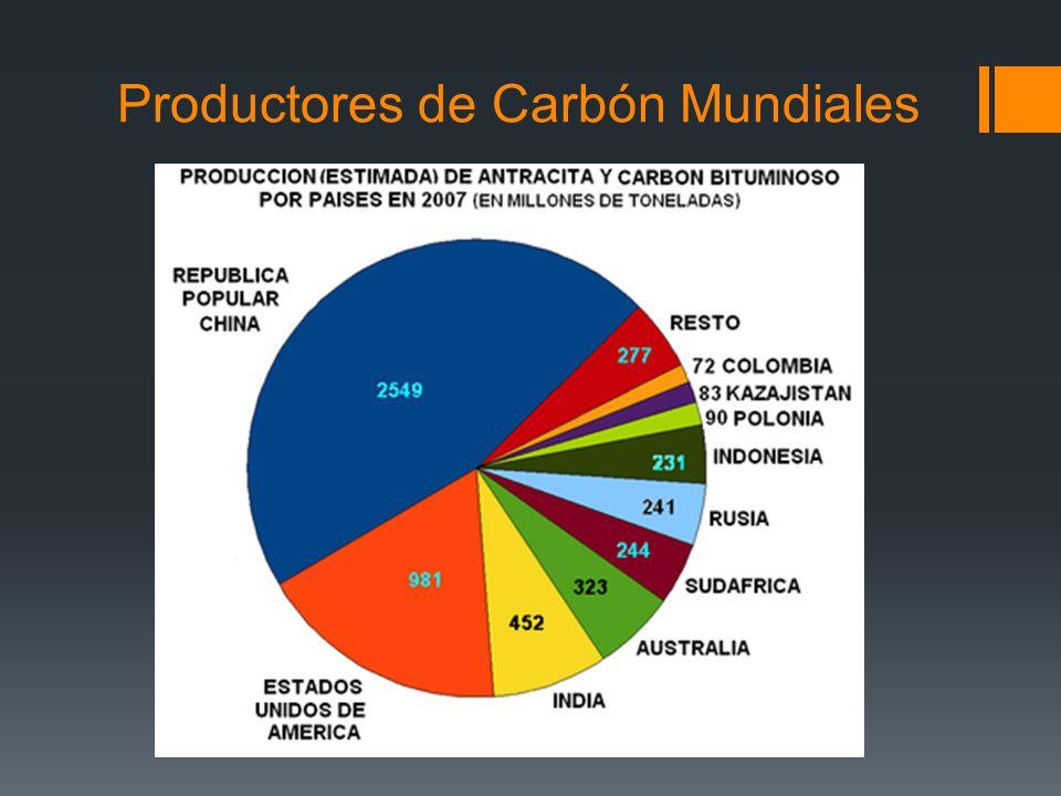 Productores de Carbón Mundiales