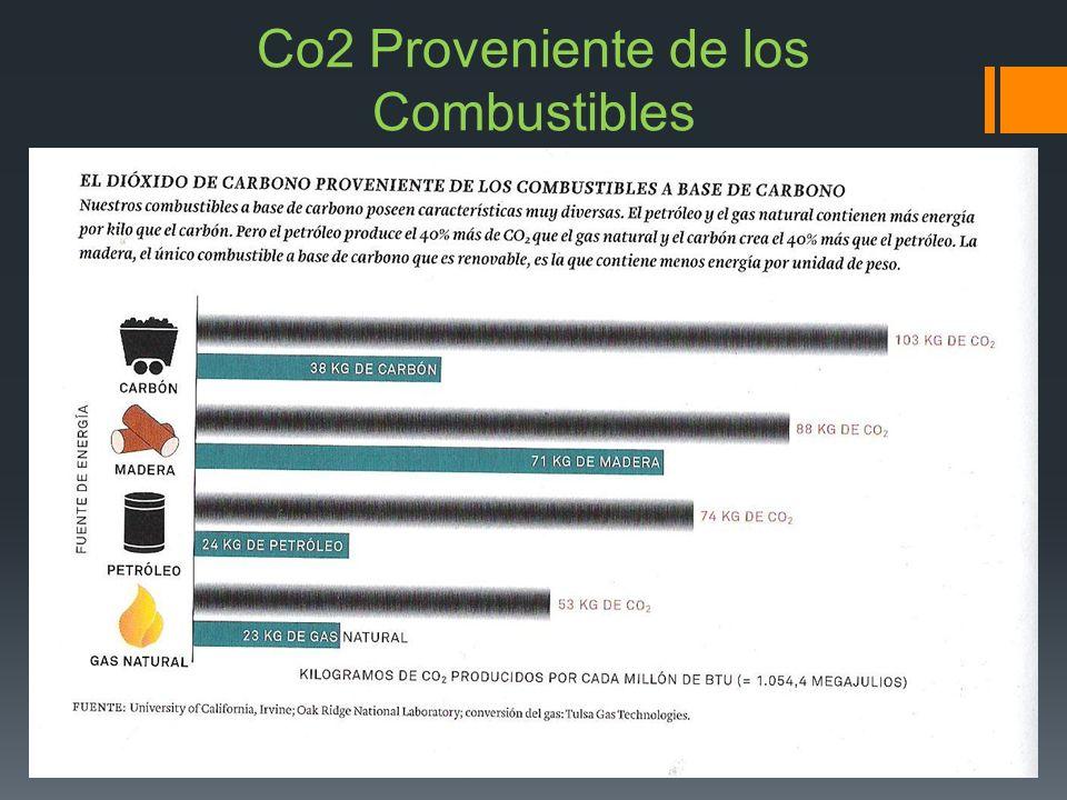 Co2 Proveniente de los Combustibles