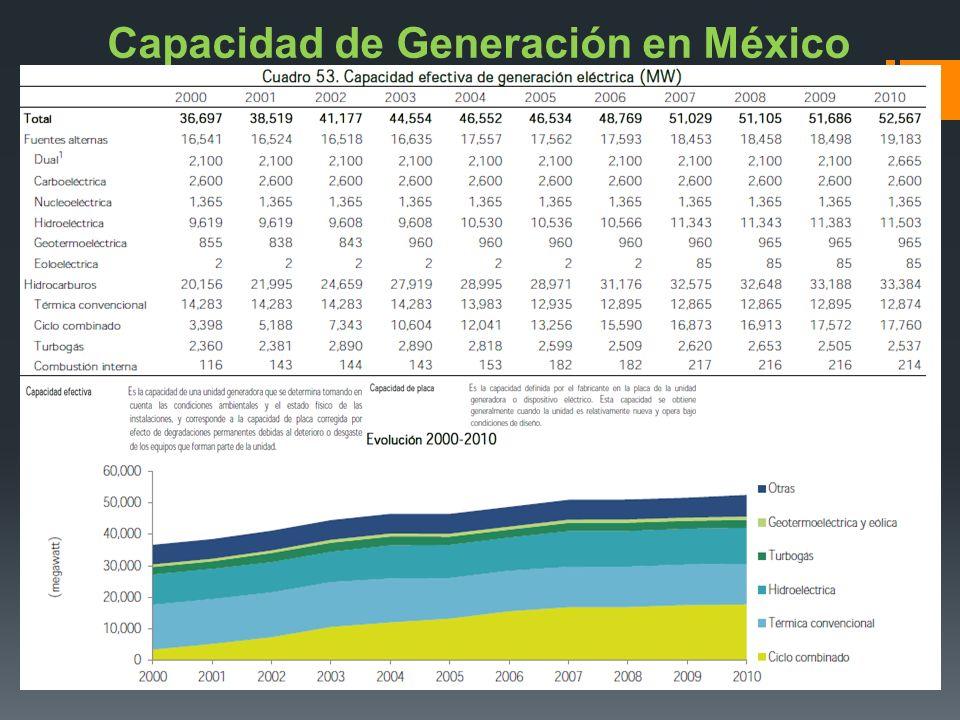 Capacidad de Generación en México