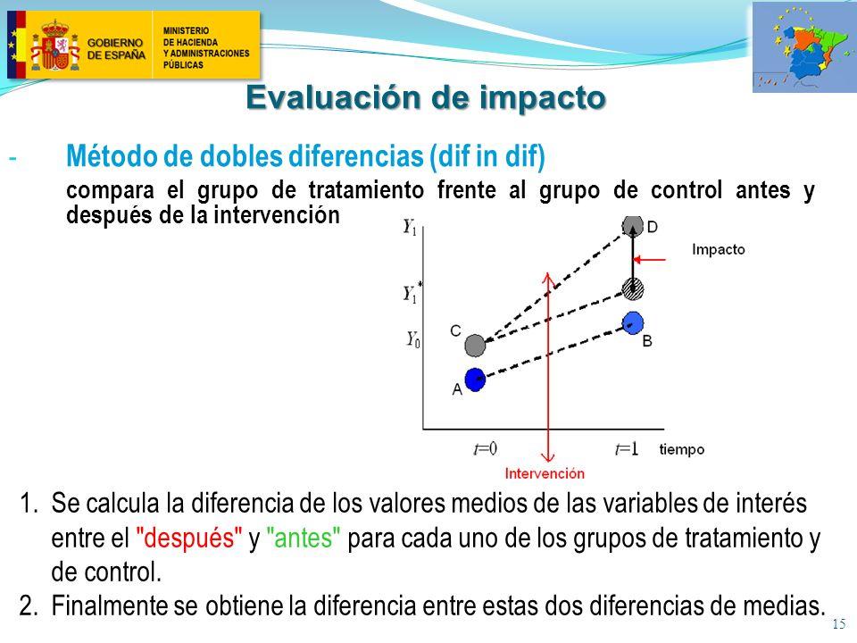 15 - Método de dobles diferencias (dif in dif) compara el grupo de tratamiento frente al grupo de control antes y después de la intervención 1.Se calcula la diferencia de los valores medios de las variables de interés entre el después y antes para cada uno de los grupos de tratamiento y de control.