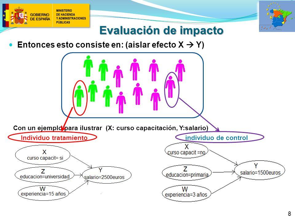 8 Entonces esto consiste en: (aislar efecto X Y) Con un ejemplo para ilustrar (X: curso capacitación, Y:salario) Individuo tratamiento individuo de control Evaluación de impacto
