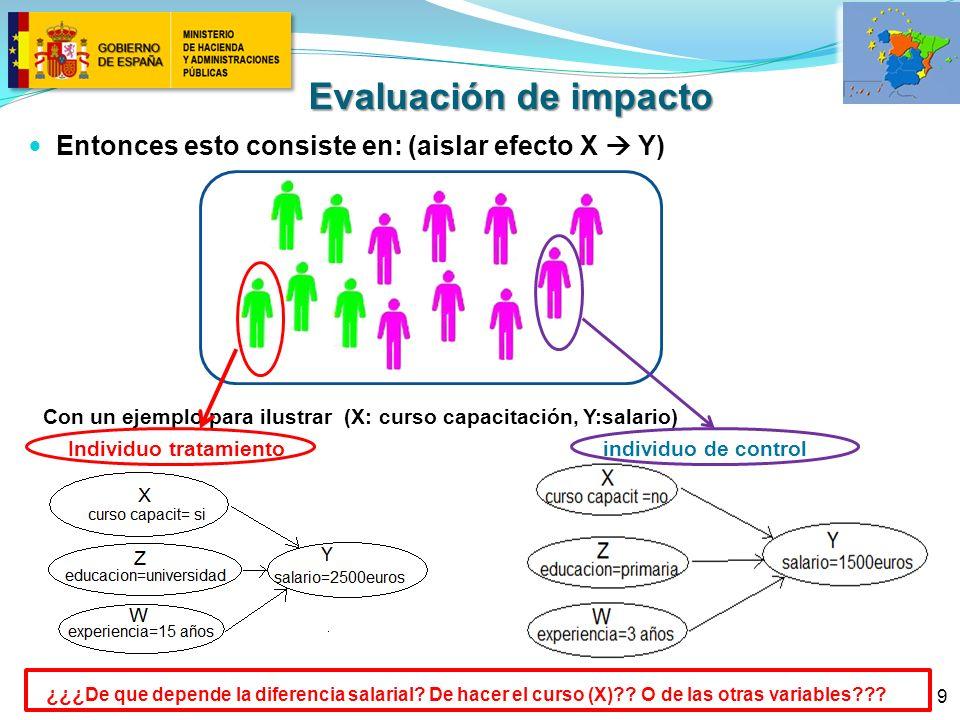 9 Entonces esto consiste en: (aislar efecto X Y) Con un ejemplo para ilustrar (X: curso capacitación, Y:salario) Individuo tratamiento individuo de control ¿¿¿ De que depende la diferencia salarial.