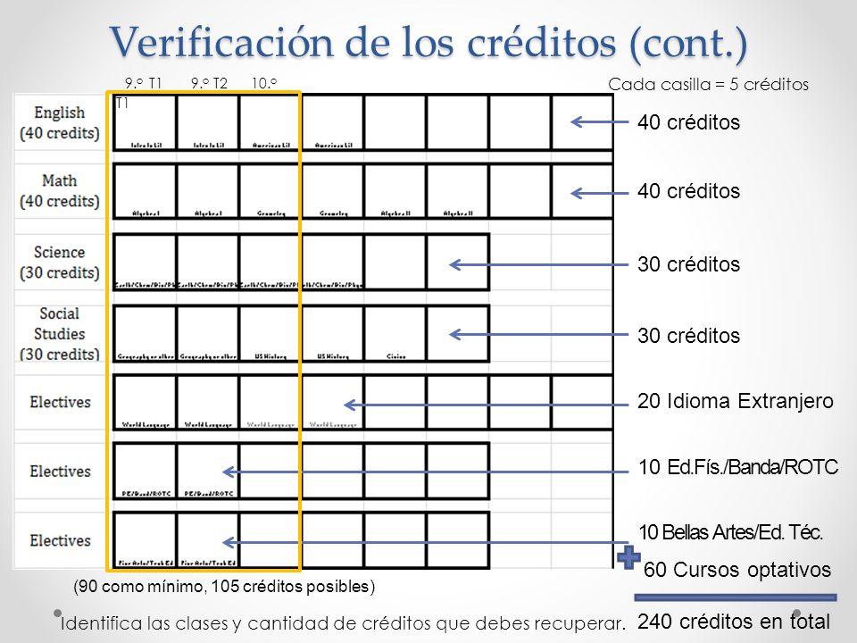Verificación de los créditos (cont.) 40 créditos 30 créditos 20 Idioma Extranjero 10 Ed.Fís./Banda/ROTC 10 Bellas Artes/Ed. Téc. 60 Cursos optativos 2