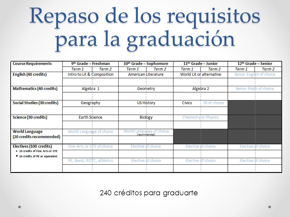 Repaso de los requisitos para la graduación 240 créditos para graduarte