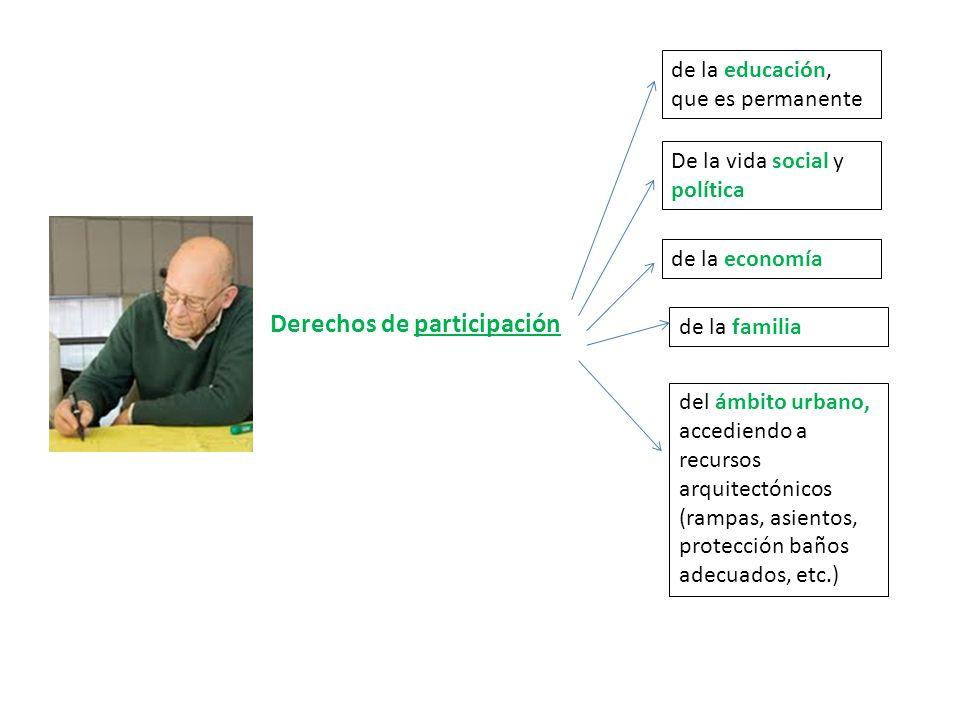 Derechos de participación de la educación, que es permanente De la vida social y política de la economía de la familia del ámbito urbano, accediendo a