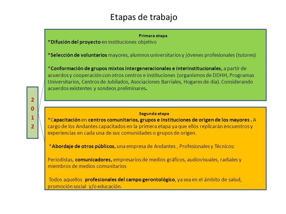 Etapas de trabajo Primera etapa *Difusión del proyecto en instituciones objetivo *Selección de voluntarios mayores, alumnos universitarios y jóvenes p