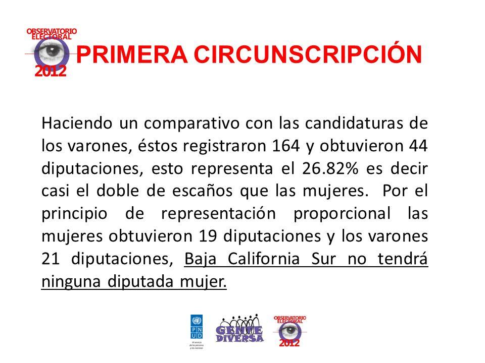 Haciendo un comparativo con las candidaturas de los varones, éstos registraron 164 y obtuvieron 44 diputaciones, esto representa el 26.82% es decir casi el doble de escaños que las mujeres.