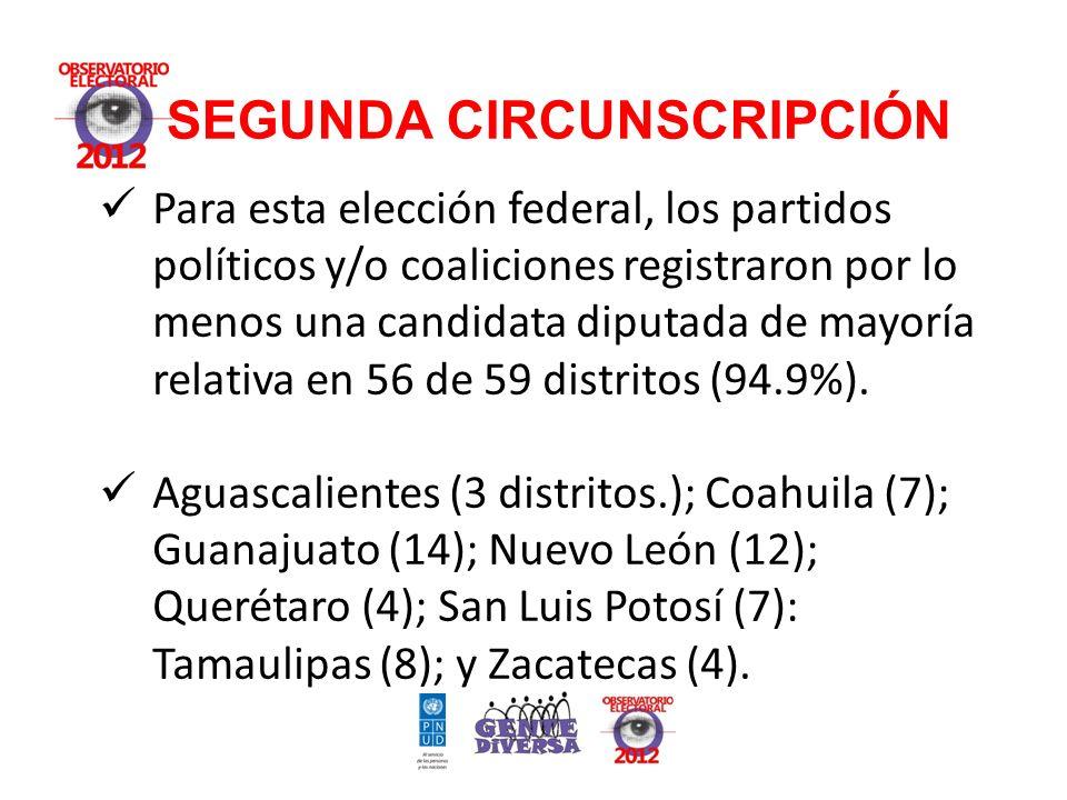SEGUNDA CIRCUNSCRIPCIÓN Para esta elección federal, los partidos políticos y/o coaliciones registraron por lo menos una candidata diputada de mayoría relativa en 56 de 59 distritos (94.9%).