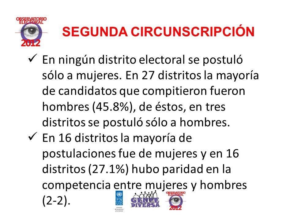 SEGUNDA CIRCUNSCRIPCIÓN En ningún distrito electoral se postuló sólo a mujeres.
