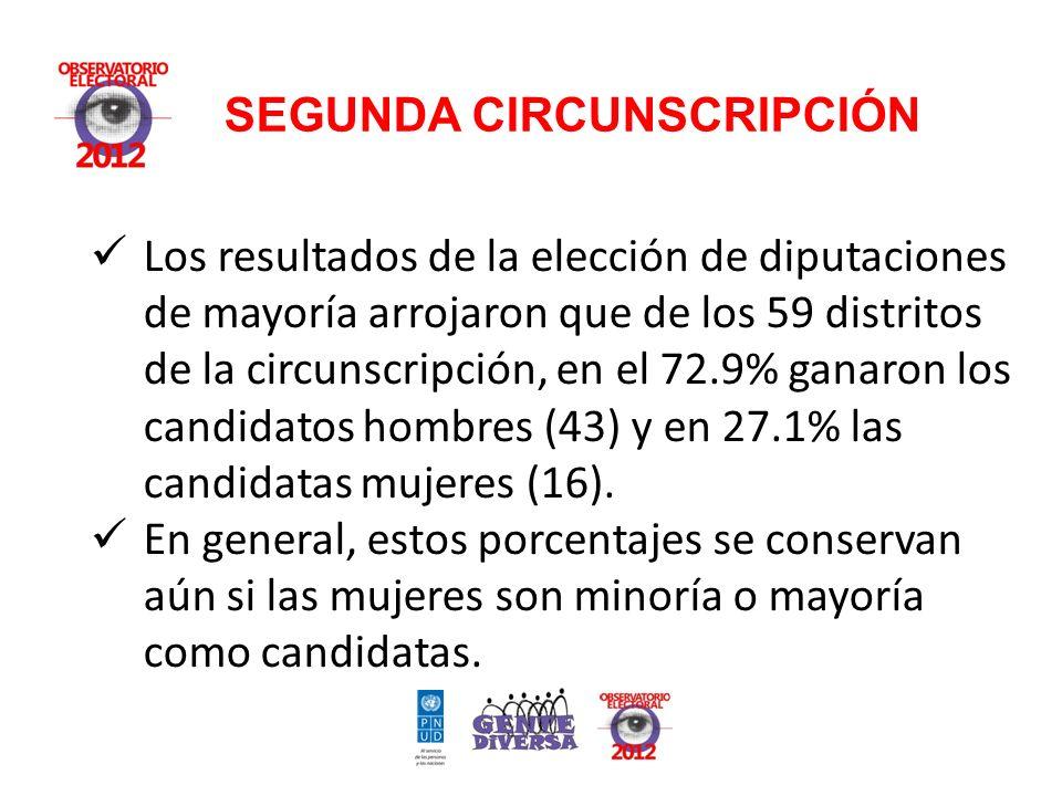 Los resultados de la elección de diputaciones de mayoría arrojaron que de los 59 distritos de la circunscripción, en el 72.9% ganaron los candidatos hombres (43) y en 27.1% las candidatas mujeres (16).