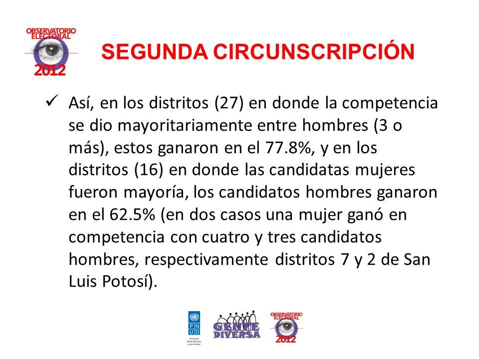 Así, en los distritos (27) en donde la competencia se dio mayoritariamente entre hombres (3 o más), estos ganaron en el 77.8%, y en los distritos (16) en donde las candidatas mujeres fueron mayoría, los candidatos hombres ganaron en el 62.5% (en dos casos una mujer ganó en competencia con cuatro y tres candidatos hombres, respectivamente distritos 7 y 2 de San Luis Potosí).