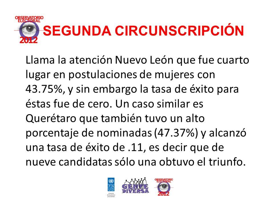 SEGUNDA CIRCUNSCRIPCIÓN Llama la atención Nuevo León que fue cuarto lugar en postulaciones de mujeres con 43.75%, y sin embargo la tasa de éxito para éstas fue de cero.