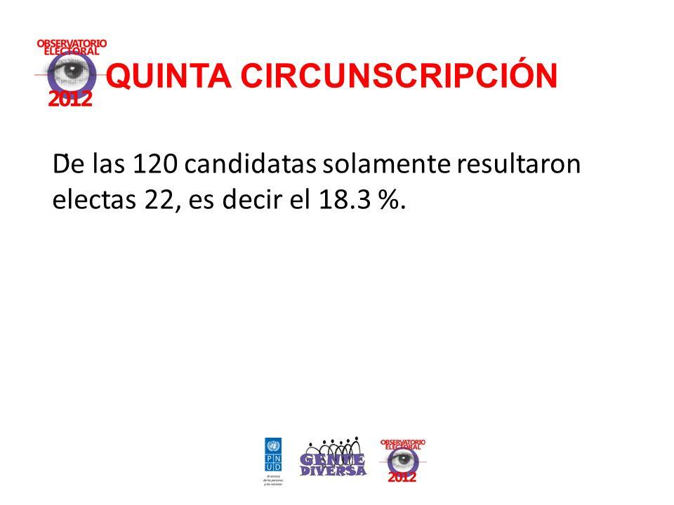 QUINTA CIRCUNSCRIPCIÓN. De las 120 candidatas solamente resultaron electas 22, es decir el 18.3 %.