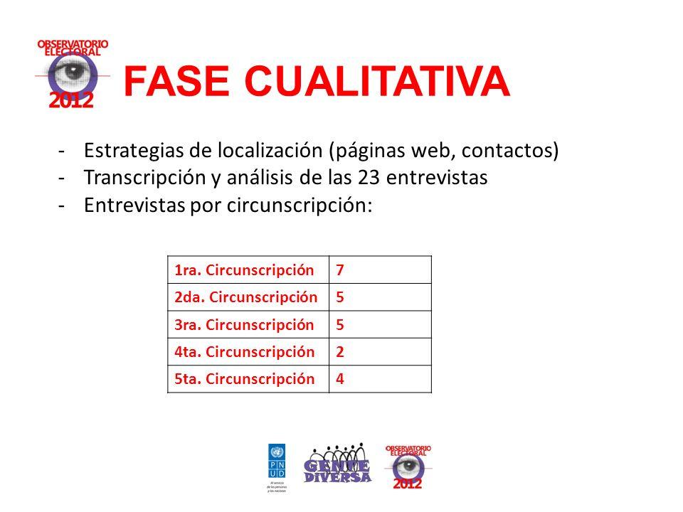 FASE CUALITATIVA -Estrategias de localización (páginas web, contactos) -Transcripción y análisis de las 23 entrevistas -Entrevistas por circunscripción: 1ra.
