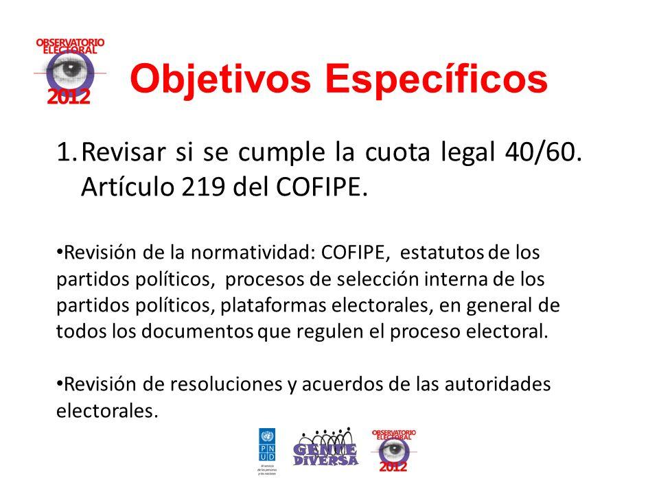 Objetivos Específicos 1.Revisar si se cumple la cuota legal 40/60.