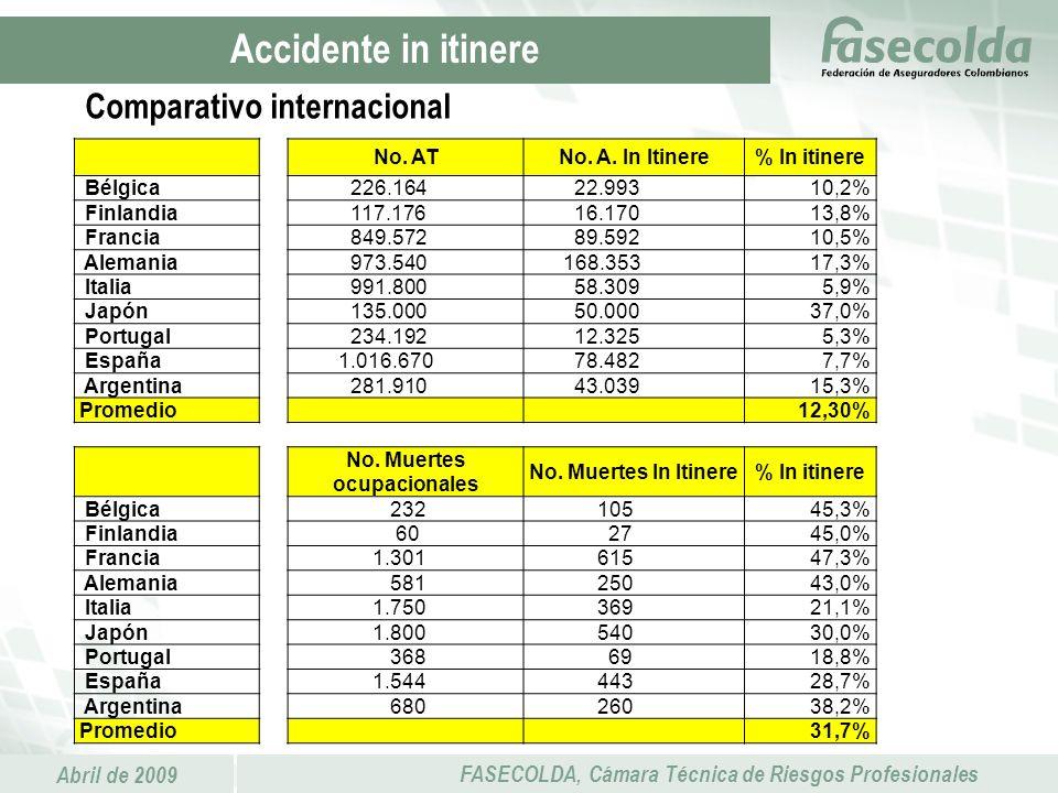 Abril de 2009 FASECOLDA, Cámara Técnica de Riesgos Profesionales No. ATNo. A. In Itinere% In itinere Bélgica 226.164 22.99310,2% Finlandia 117.176 16.