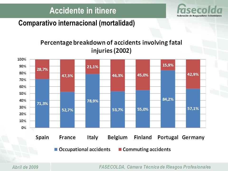 Abril de 2009 FASECOLDA, Cámara Técnica de Riesgos Profesionales Accidente in itinere Comparativo internacional (mortalidad)